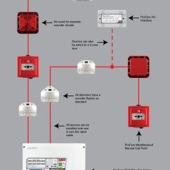 Zeta Addressable Fire Alarm Wiring Diagram Telephone Master Socket Smartproxyfo Profyre T8 8 Zone 2 Wire Panel